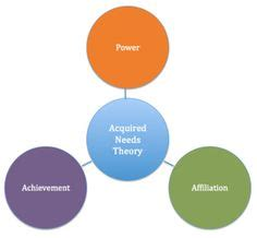 Four theories of motivation essay